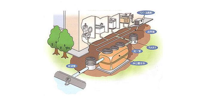 解体工事を行う際に必ずでてくる浄化槽についての説明画像