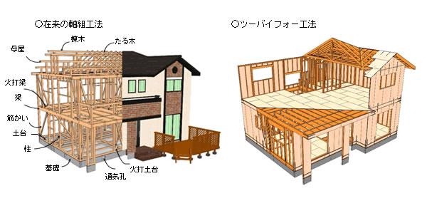 解体工事を行う家屋の構造によって様々な工法や種類がある説明