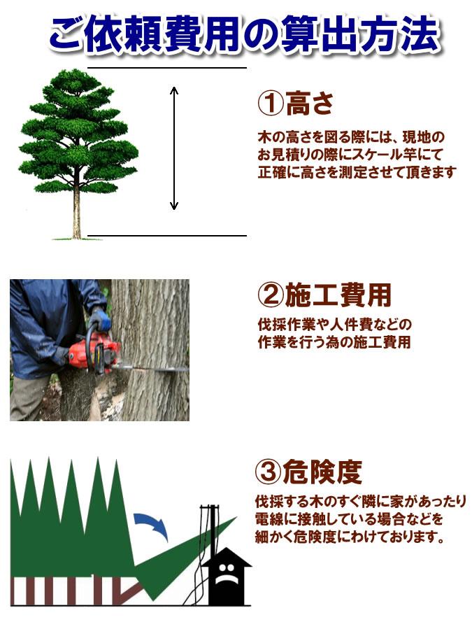 伐採や剪定の料金計算方法